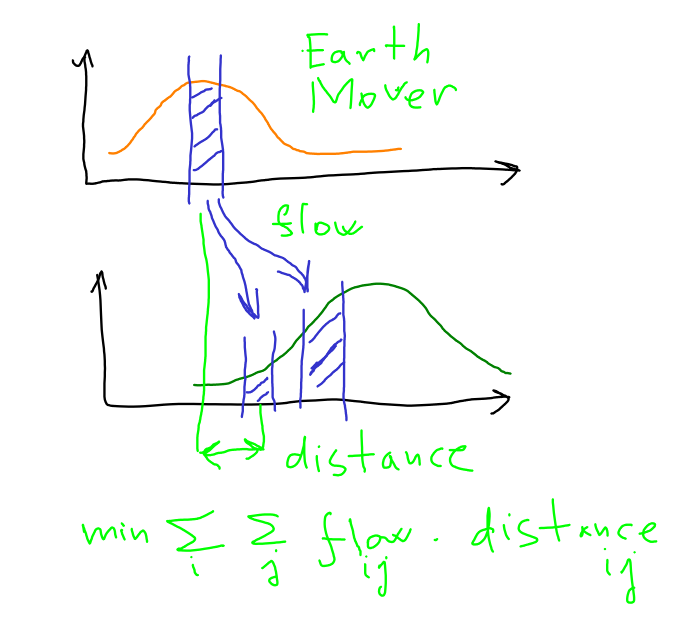 Earth Mover's Distance is amount multiplied by distance.